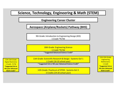 Course outline for Aerospace pathway at BHS