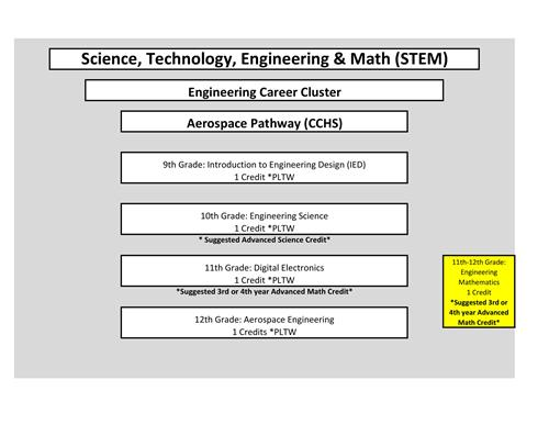 Course outline for Aerospace pathway at CCHS