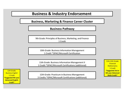 Course outline for business pathway