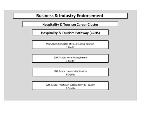 Course outline for Hospitality pathway
