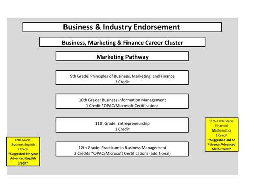 Course outline for Marketing pathway